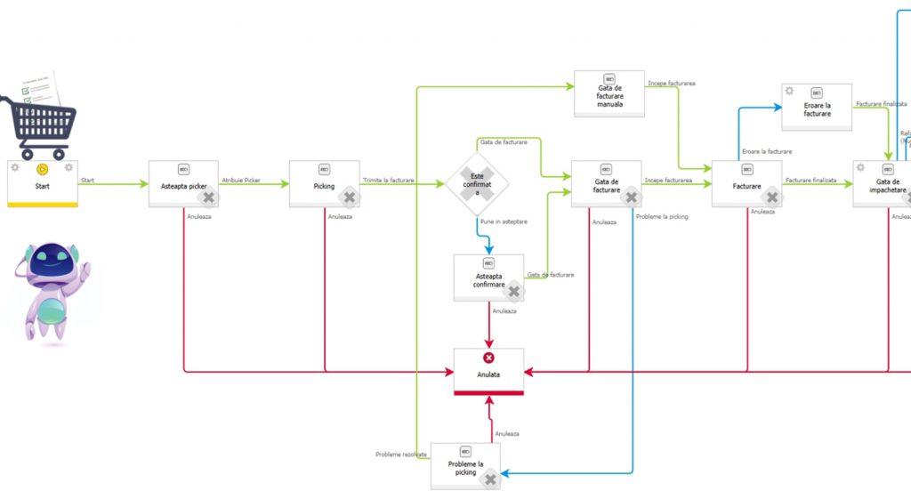 E-commerce Automation Workflow